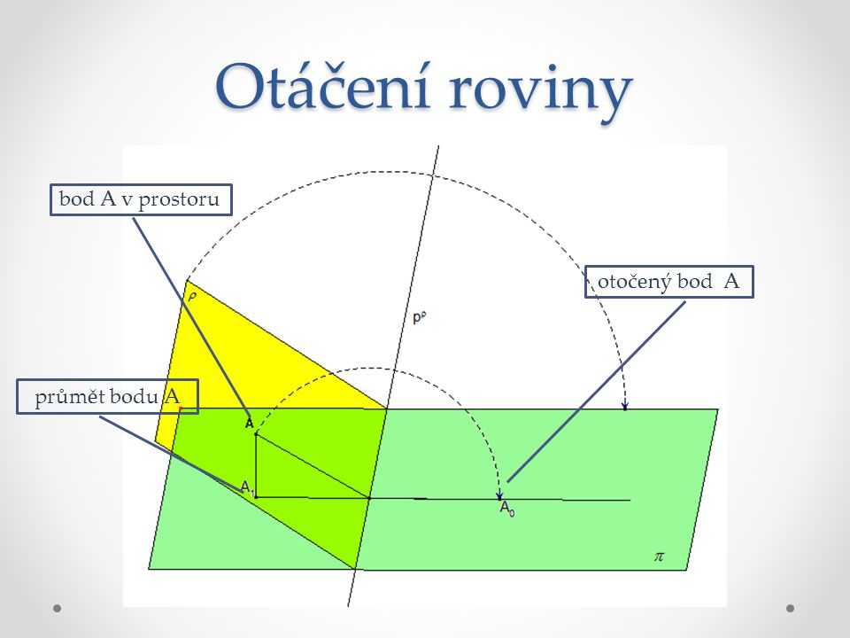 Otáčení roviny bod A v prostoru otočený bod A průmět bodu A