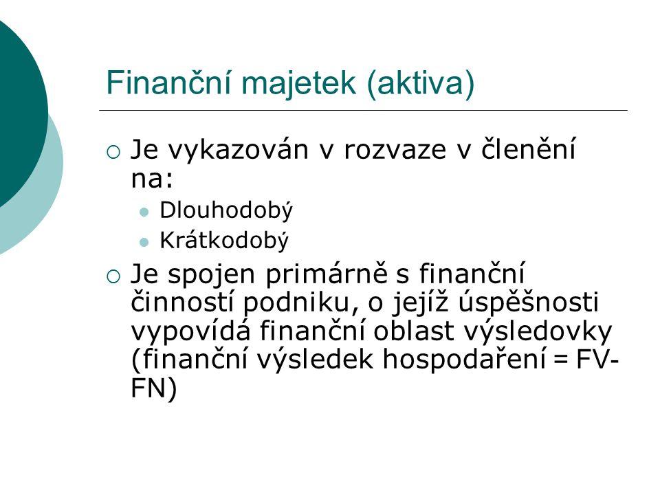 Finanční majetek (aktiva)