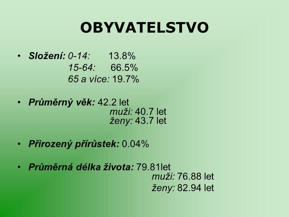 OBYVATELSTVO Složení: 0-14: 13.8% 15-64: 66.5% 65 a více: 19.7%