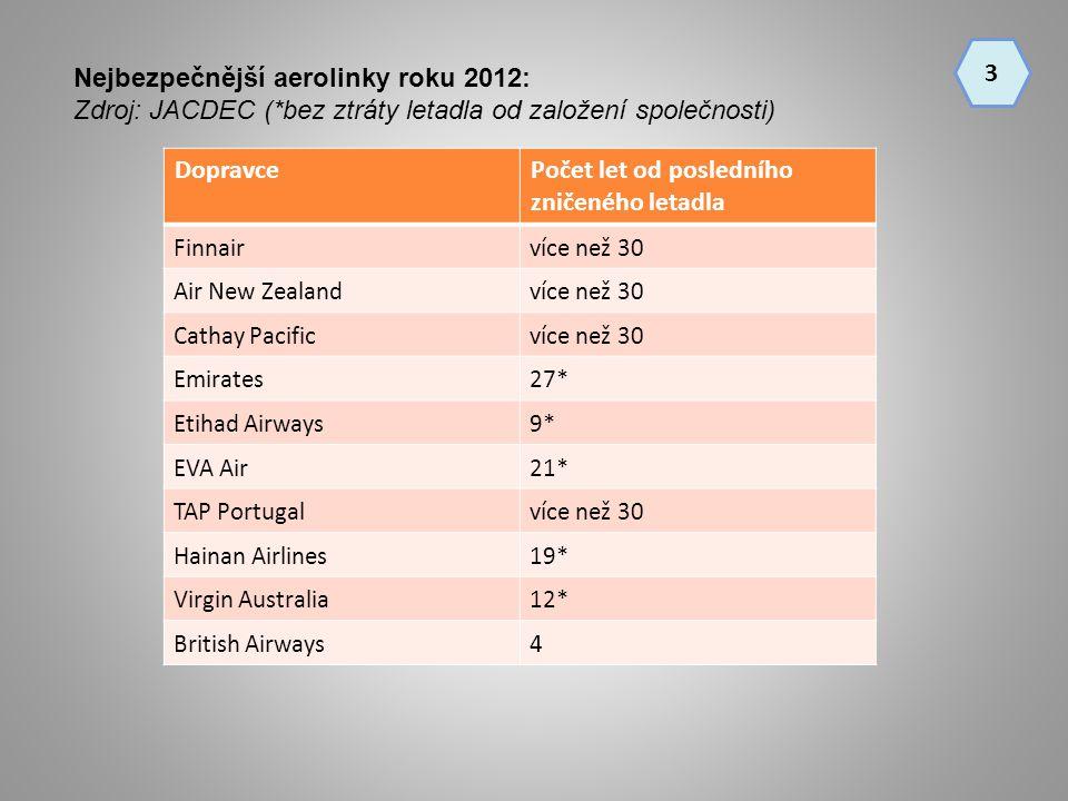Nejbezpečnější aerolinky roku 2012: