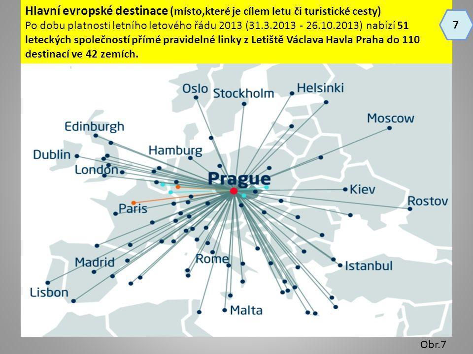 Hlavní evropské destinace (místo,které je cílem letu či turistické cesty)