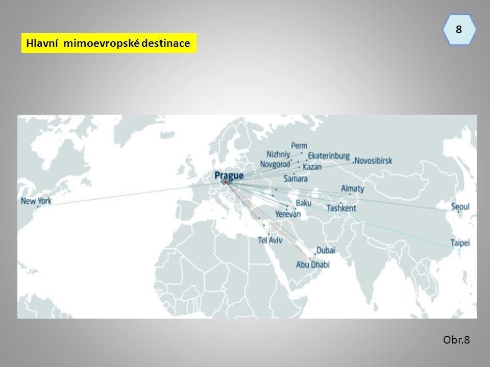 8 Hlavní mimoevropské destinace Obr.8