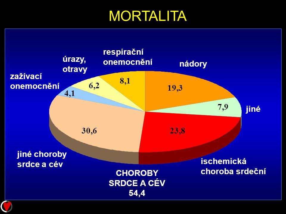 MORTALITA 8,1 6,2 19,3 4,1 7,9 30,6 23,8 respirační onemocnění