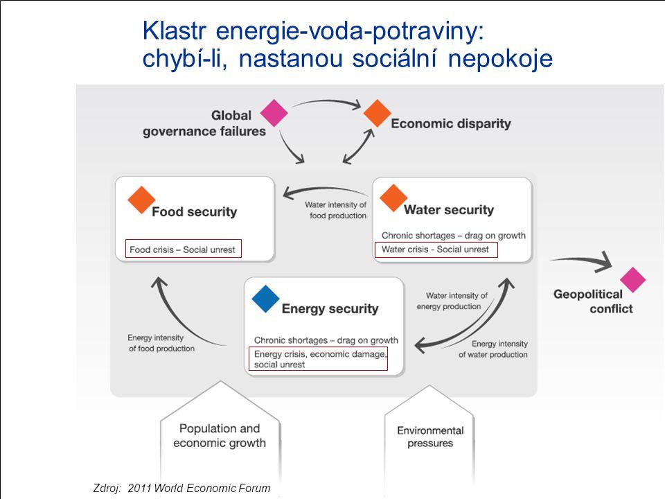 Klastr energie-voda-potraviny: chybí-li, nastanou sociální nepokoje