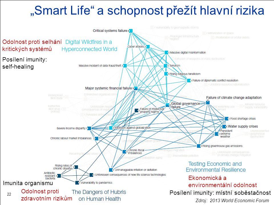 """""""Smart Life a schopnost přežít hlavní rizika"""