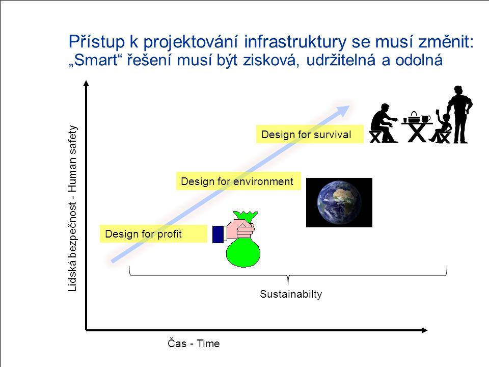 """Přístup k projektování infrastruktury se musí změnit: """"Smart řešení musí být zisková, udržitelná a odolná"""