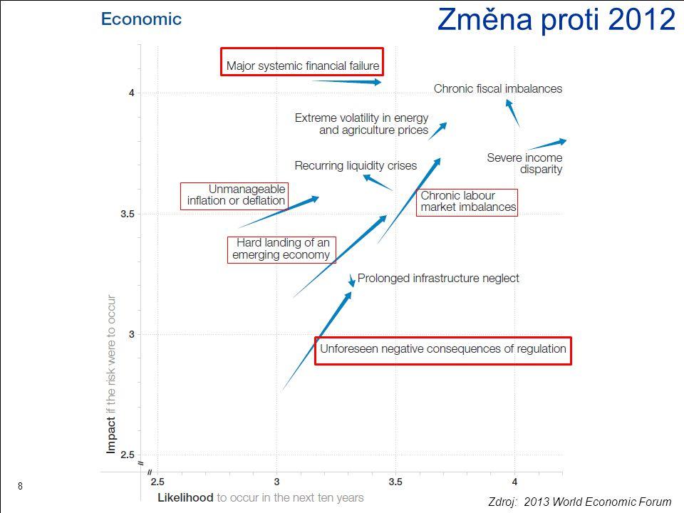 Změna proti 2012 Zdroj: 2013 World Economic Forum