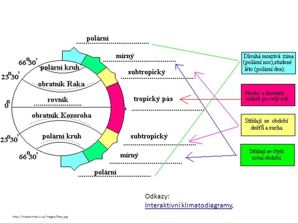 Interaktivní klimatodiagramy,
