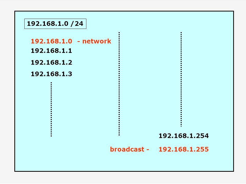 192.168.1.0 /24 192.168.1.0. - network. 192.168.1.1. 192.168.1.2. 192.168.1.3. 192.168.1.254. broadcast -