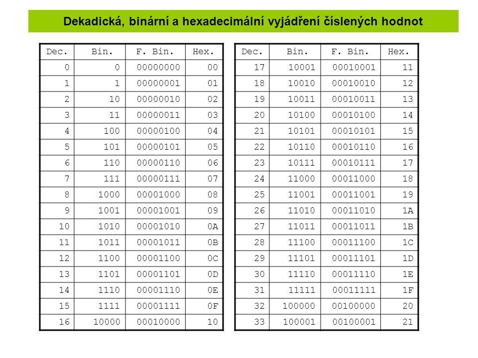 Dekadická, binární a hexadecimální vyjádření číslených hodnot