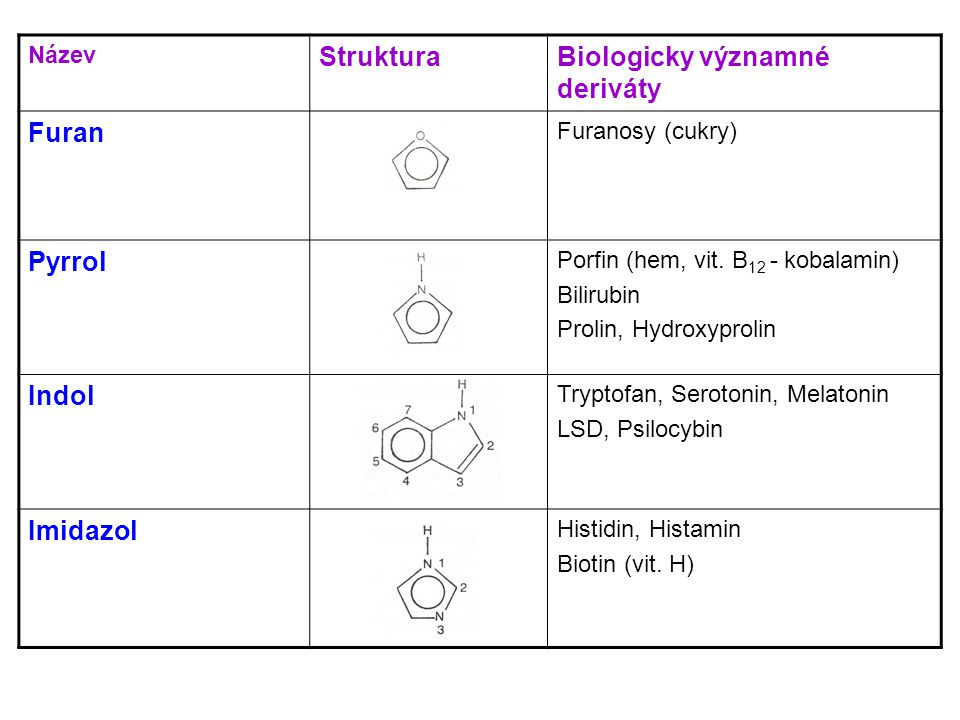 Biologicky významné deriváty Furan