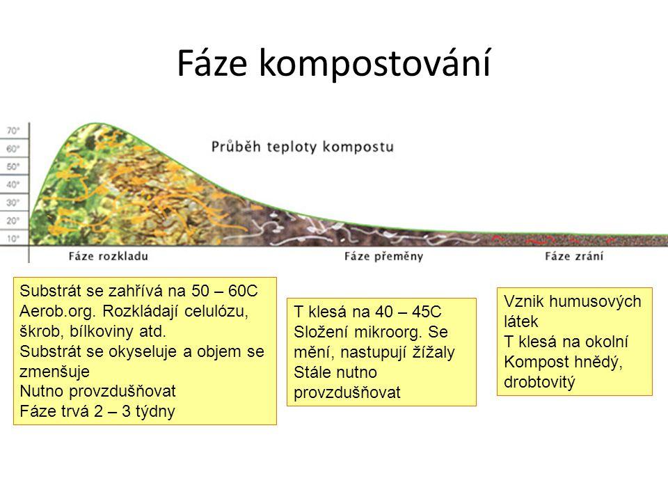 Fáze kompostování Substrát se zahřívá na 50 – 60C