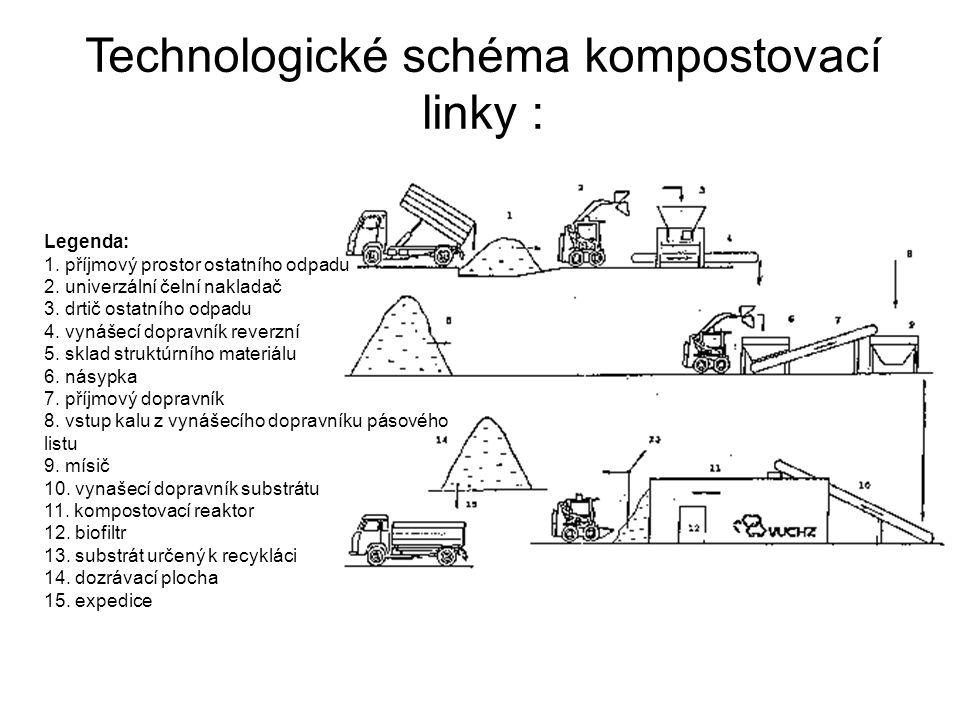 Technologické schéma kompostovací linky :