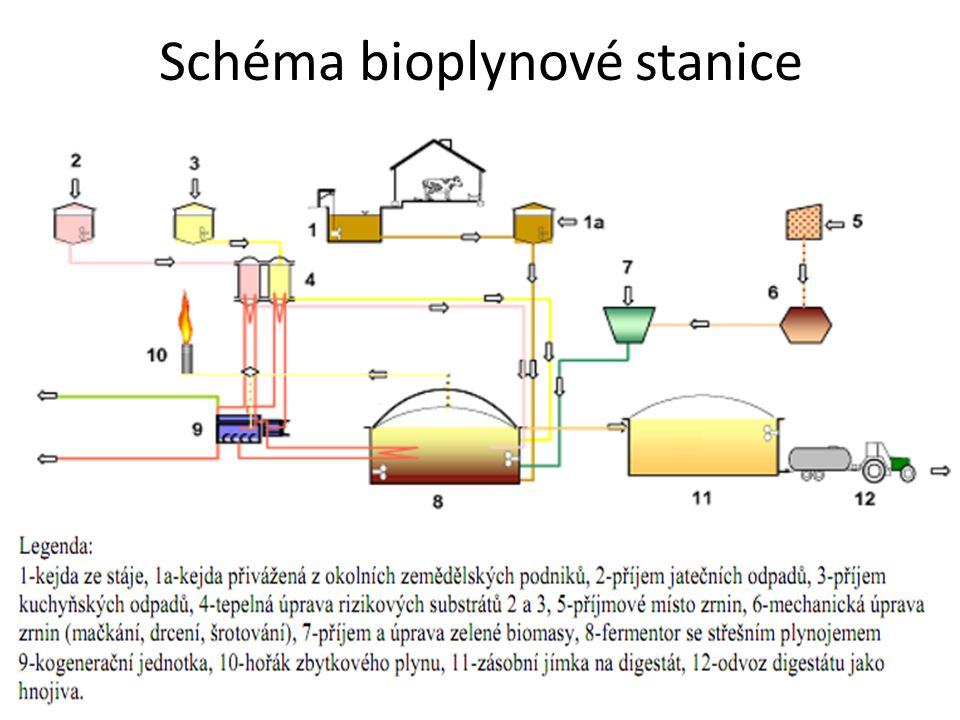 Schéma bioplynové stanice
