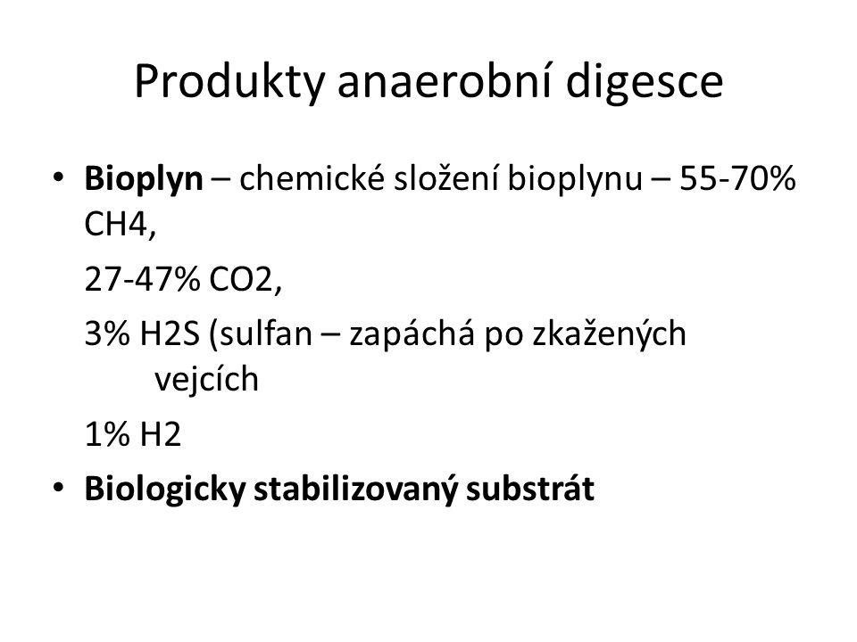 Produkty anaerobní digesce