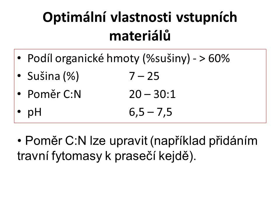 Optimální vlastnosti vstupních materiálů