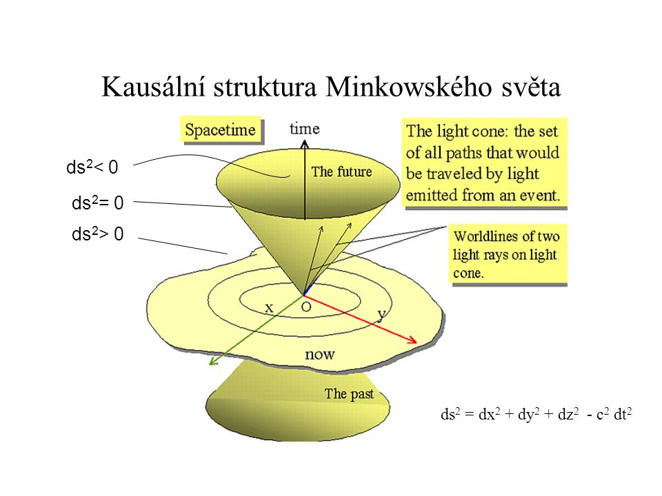 Kausální struktura Minkowského světa