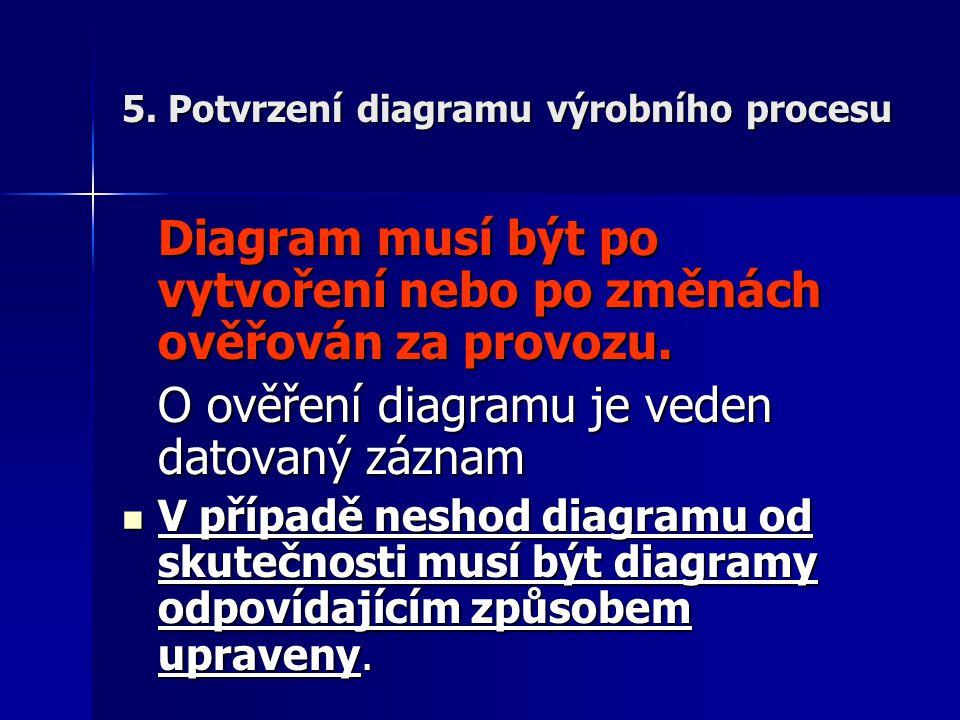 5. Potvrzení diagramu výrobního procesu