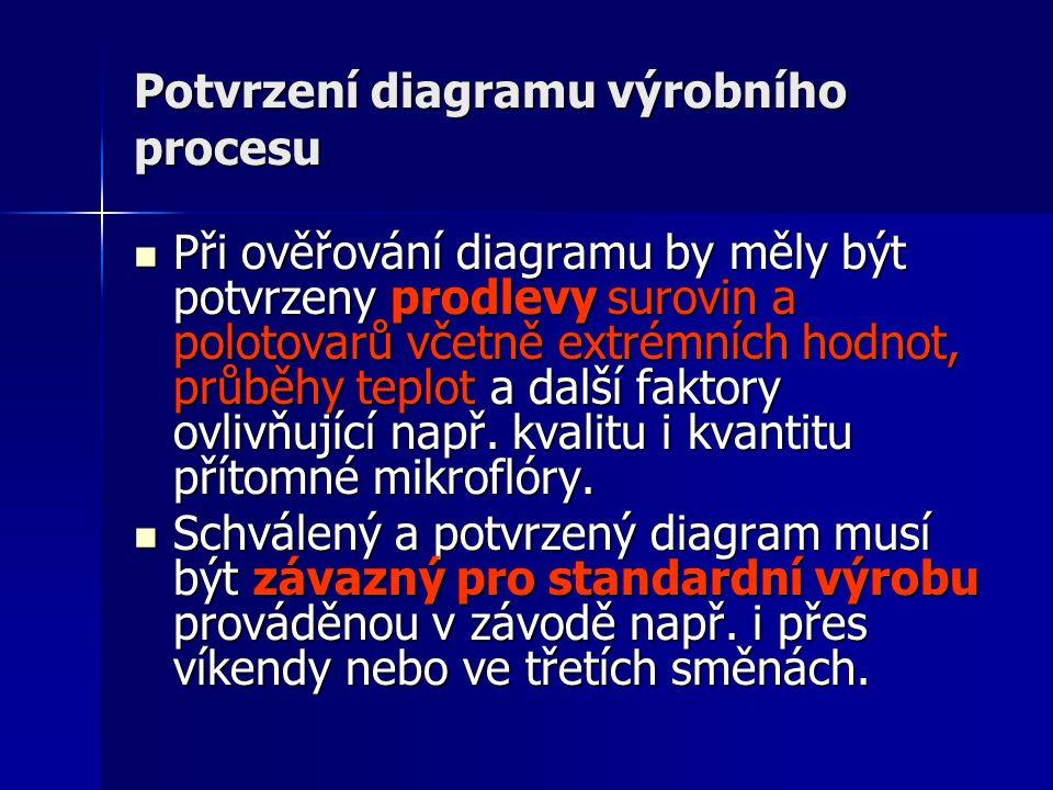 Potvrzení diagramu výrobního procesu
