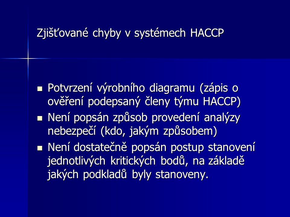 Zjišťované chyby v systémech HACCP