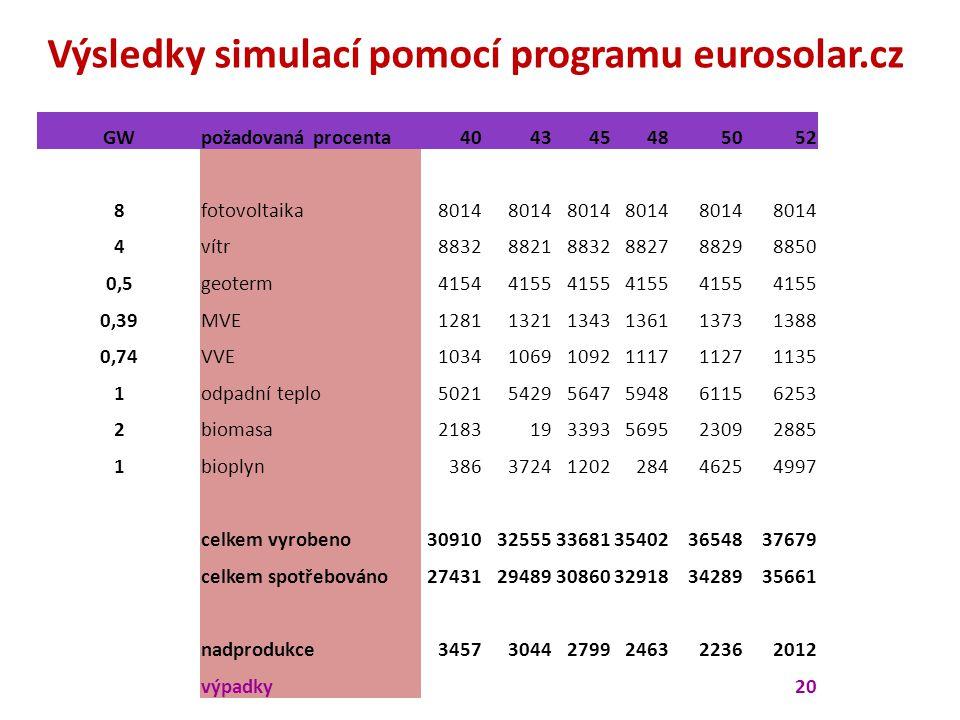 Výsledky simulací pomocí programu eurosolar.cz