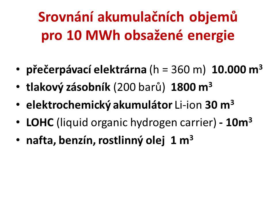 Srovnání akumulačních objemů pro 10 MWh obsažené energie