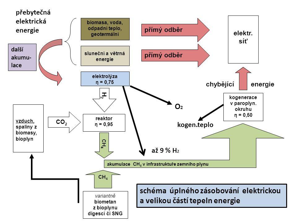 sluneční a větrná energie biometan z bioplynu digescí či SNG