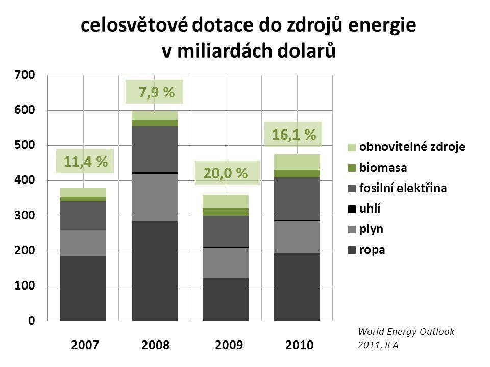 celosvětové dotace do zdrojů energie v miliardách dolarů