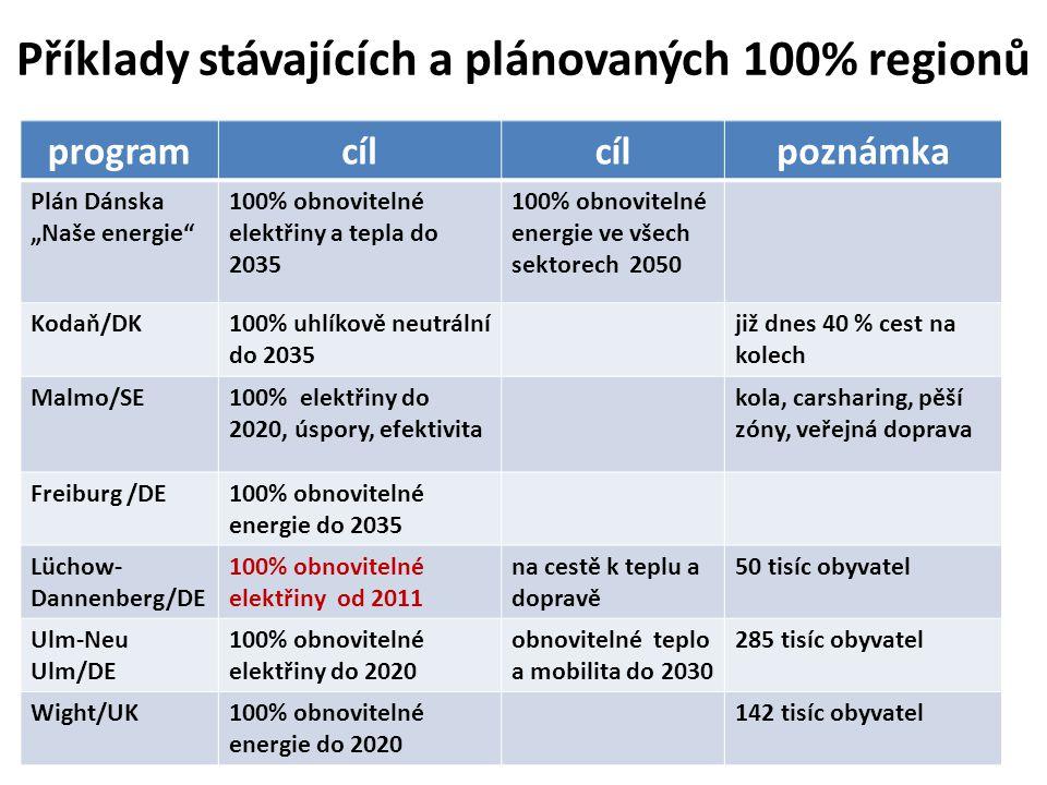 Příklady stávajících a plánovaných 100% regionů