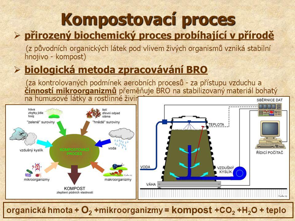 Kompostovací proces přirozený biochemický proces probíhající v přírodě