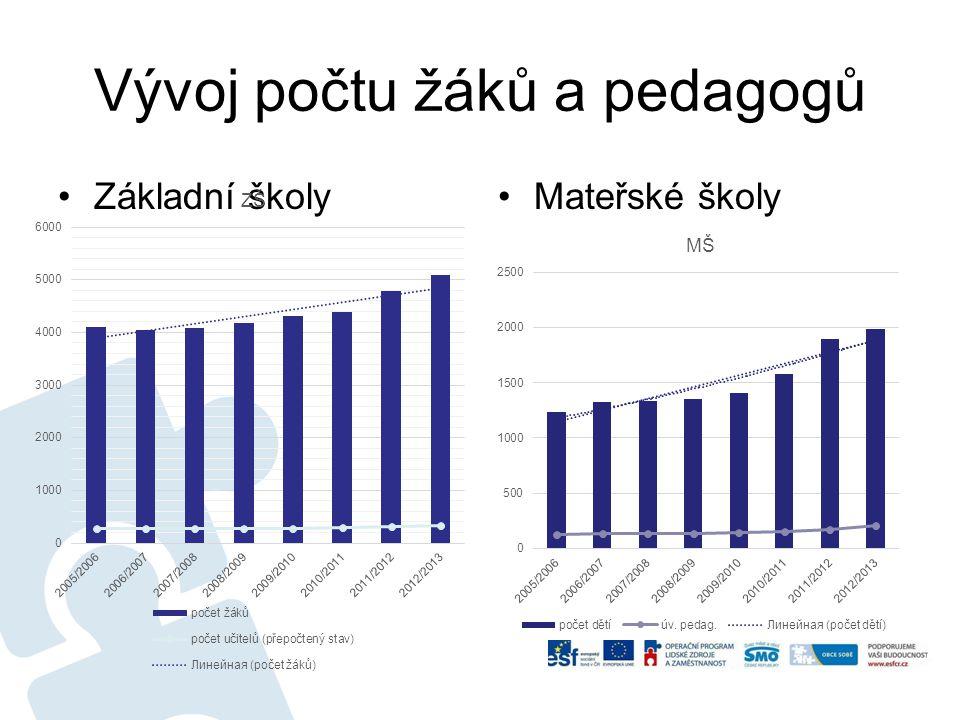 Vývoj počtu žáků a pedagogů