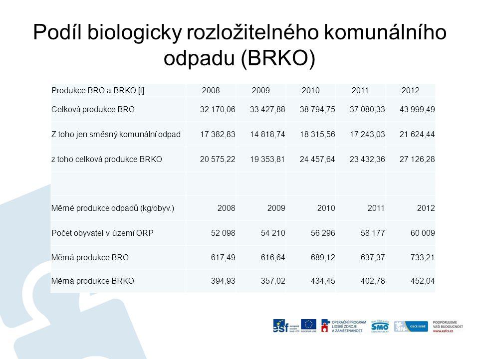 Podíl biologicky rozložitelného komunálního odpadu (BRKO)