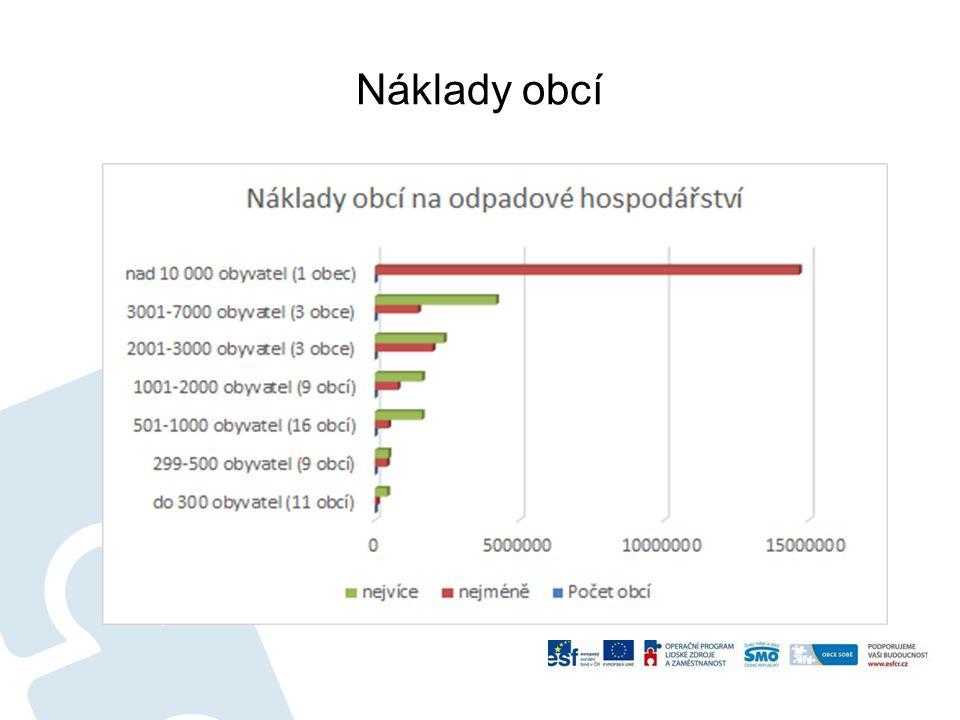 Náklady obcí