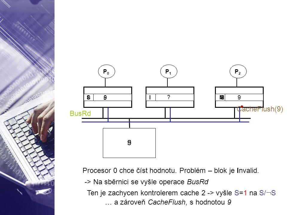 Procesor 0 chce číst hodnotu. Problém – blok je Invalid.