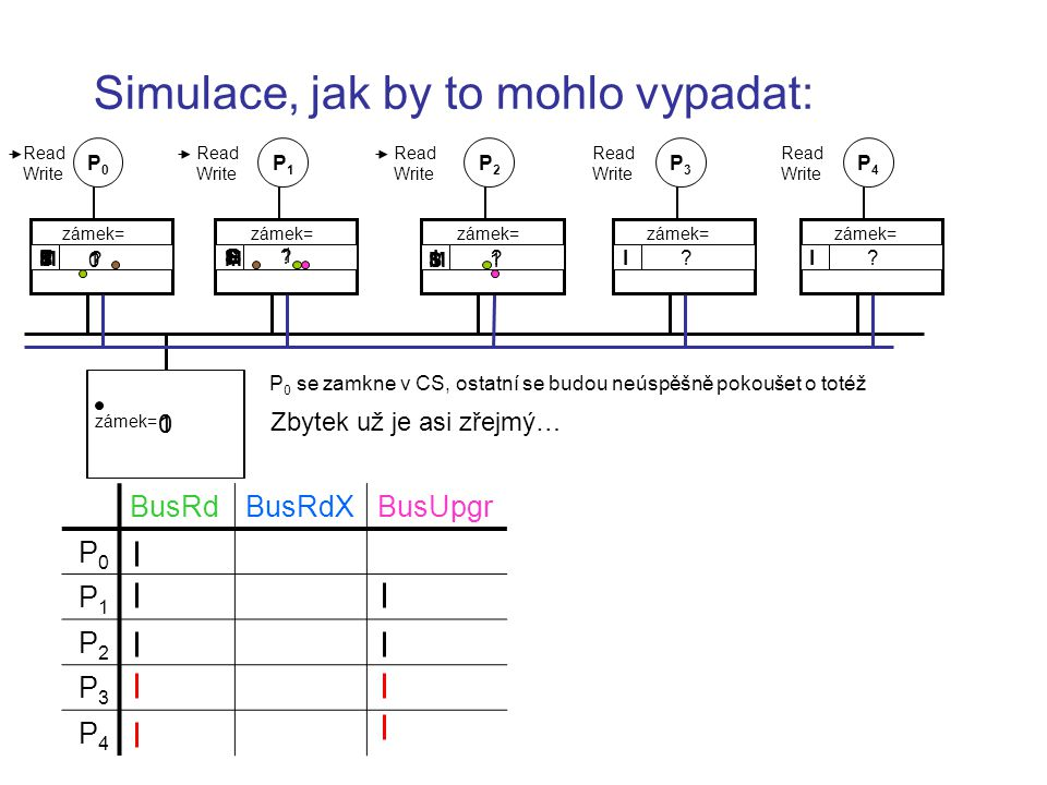 Simulace, jak by to mohlo vypadat: