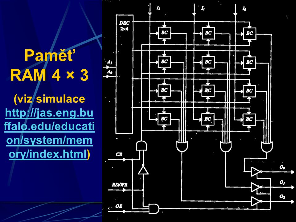 Paměť RAM 4 × 3 (viz simulace http://jas.eng.buffalo.edu/education/system/memory/index.html)