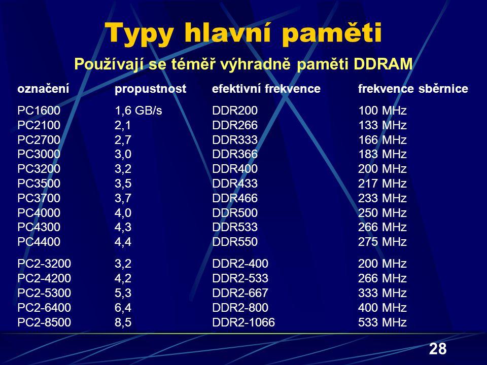 Používají se téměř výhradně paměti DDRAM