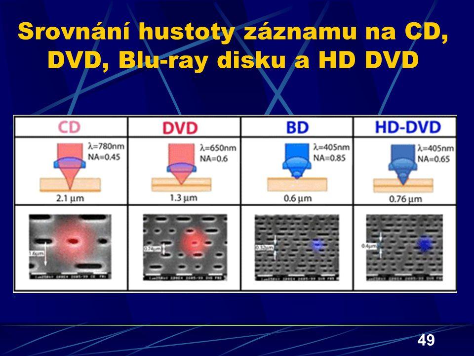 Srovnání hustoty záznamu na CD, DVD, Blu-ray disku a HD DVD