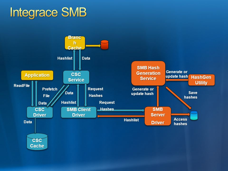 SMB Hash Generation Service Generate or update hash