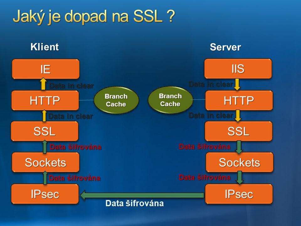 Jaký je dopad na SSL IE IIS HTTP HTTP SSL SSL Sockets Sockets IPsec