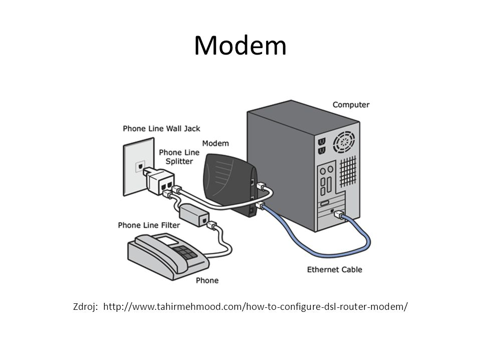 Zdroj: http://www.tahirmehmood.com/how-to-configure-dsl-router-modem/