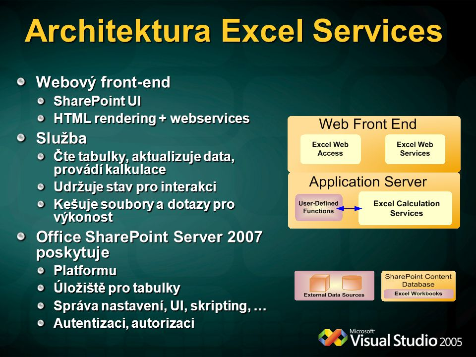 Architektura Excel Services