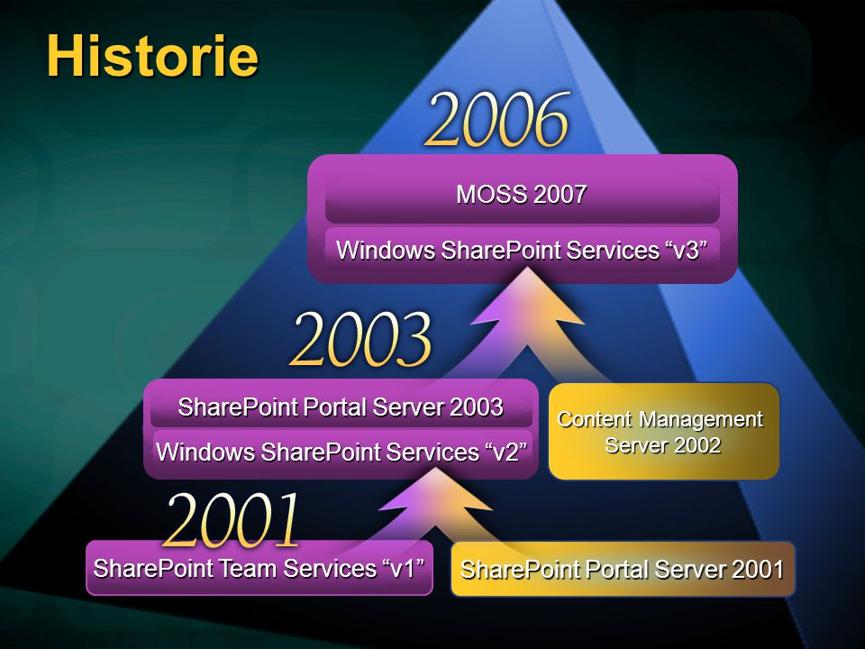 Historie Windows SharePoint Services v3 MOSS 2007