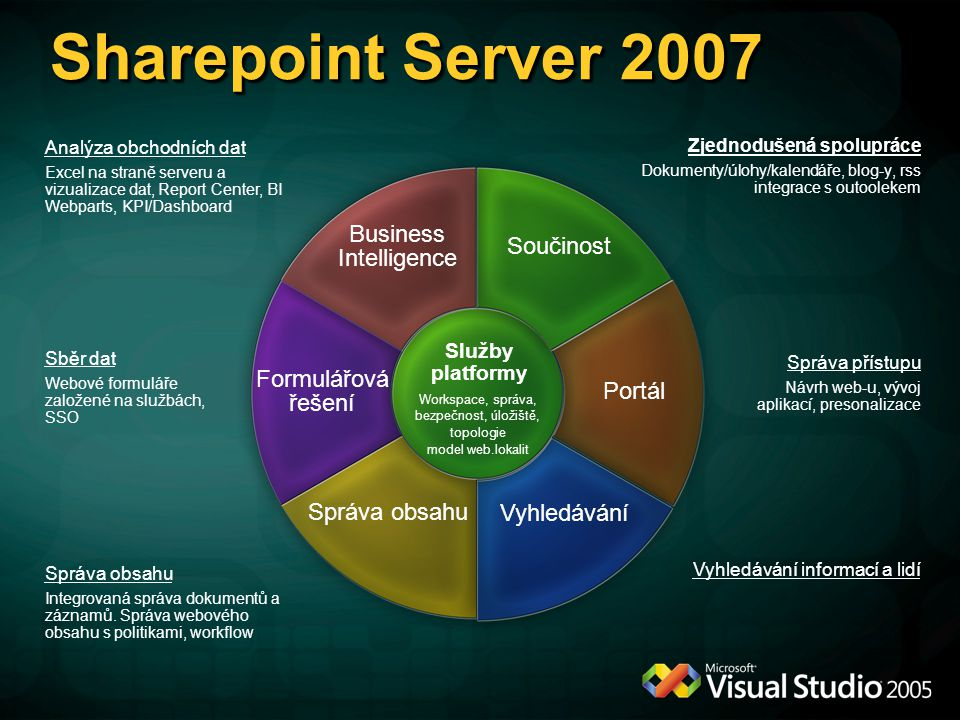 SharePoint Investment Areas Sharepoint Server 2007
