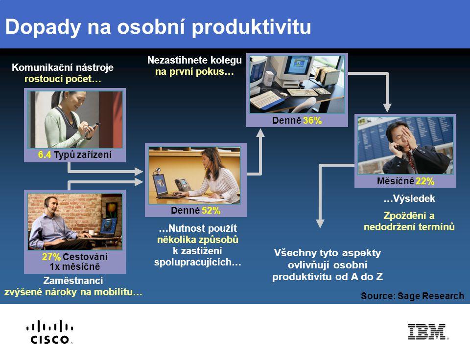 Dopady na osobní produktivitu