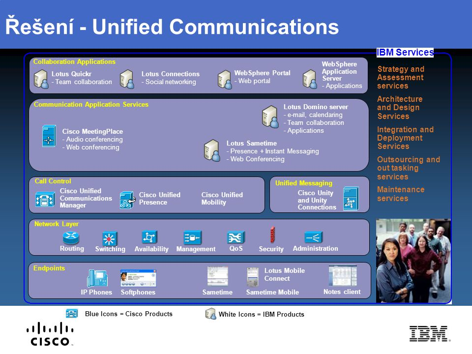 Řešení - Unified Communications