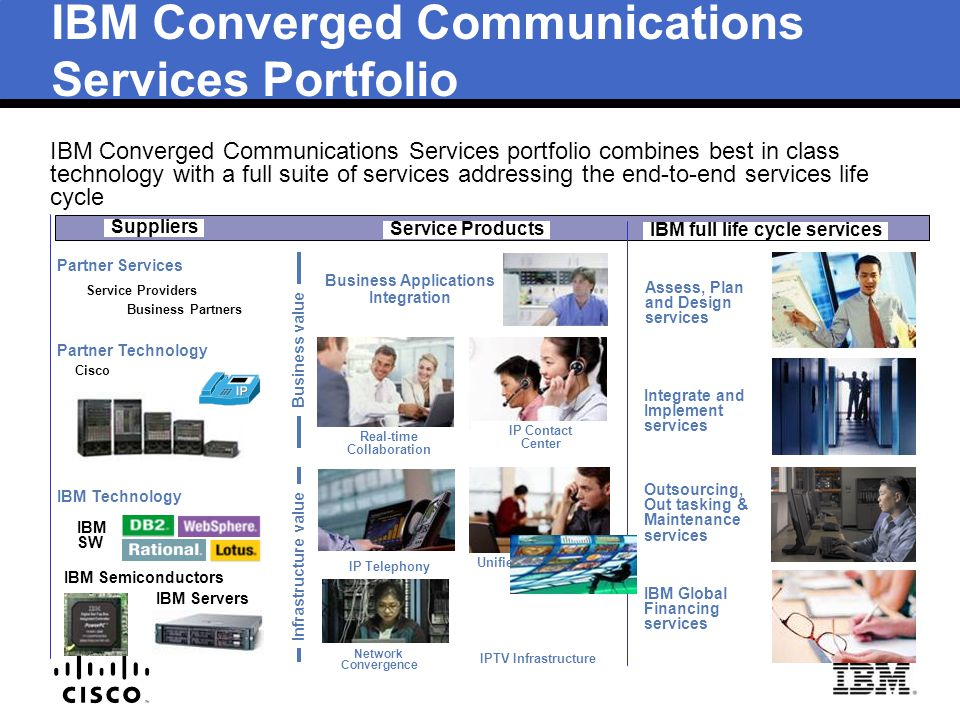 IBM Converged Communications Services Portfolio
