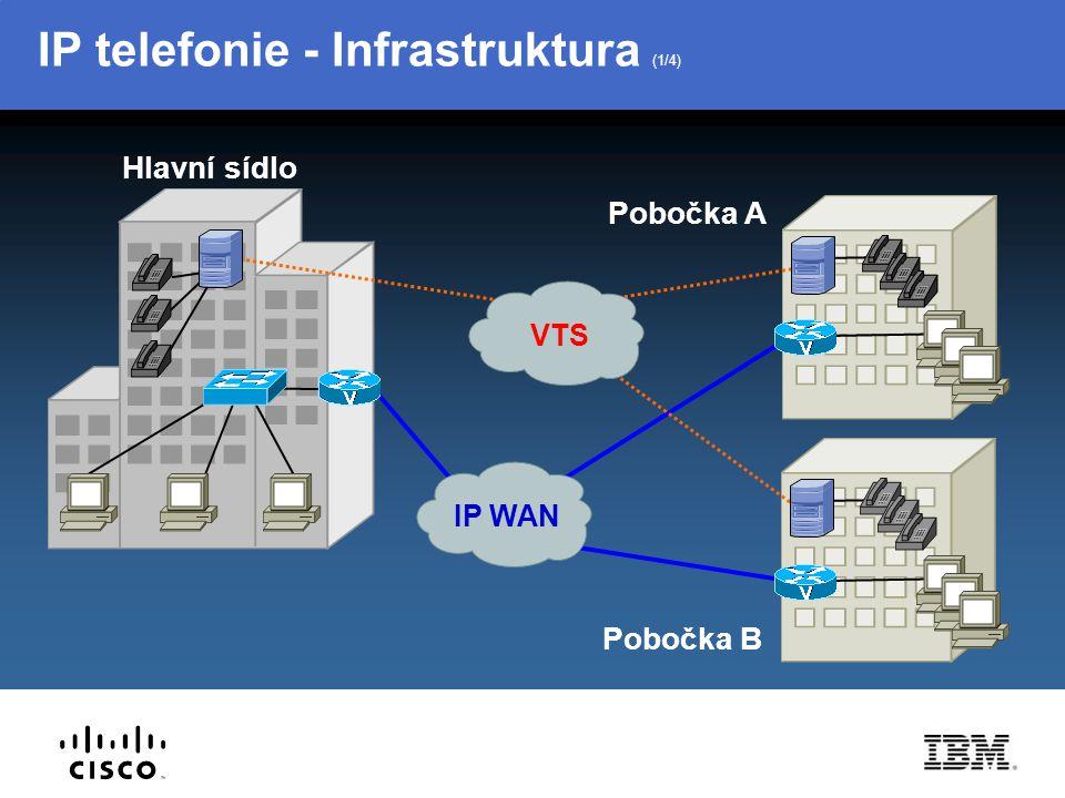 IP telefonie - Infrastruktura (1/4)