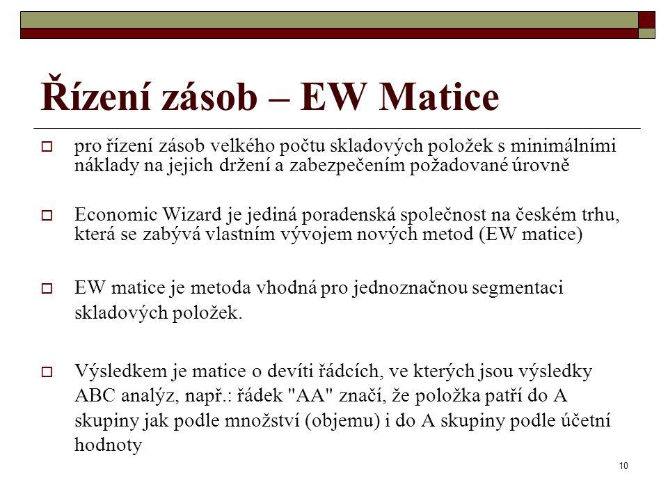Řízení zásob – EW Matice
