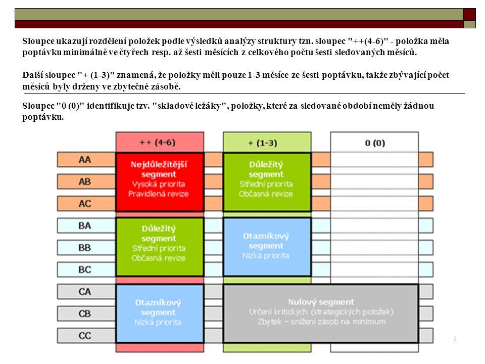 Sloupce ukazují rozdělení položek podle výsledků analýzy struktury tzn
